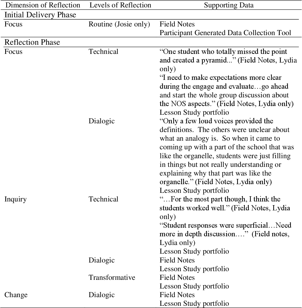 Table 22 from Preservice teachers' use of lesson study in