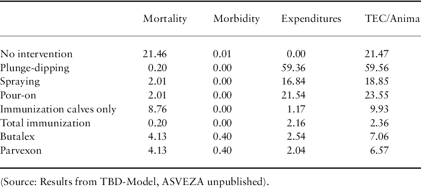 Table 7 TEC per animal per year (in US$)