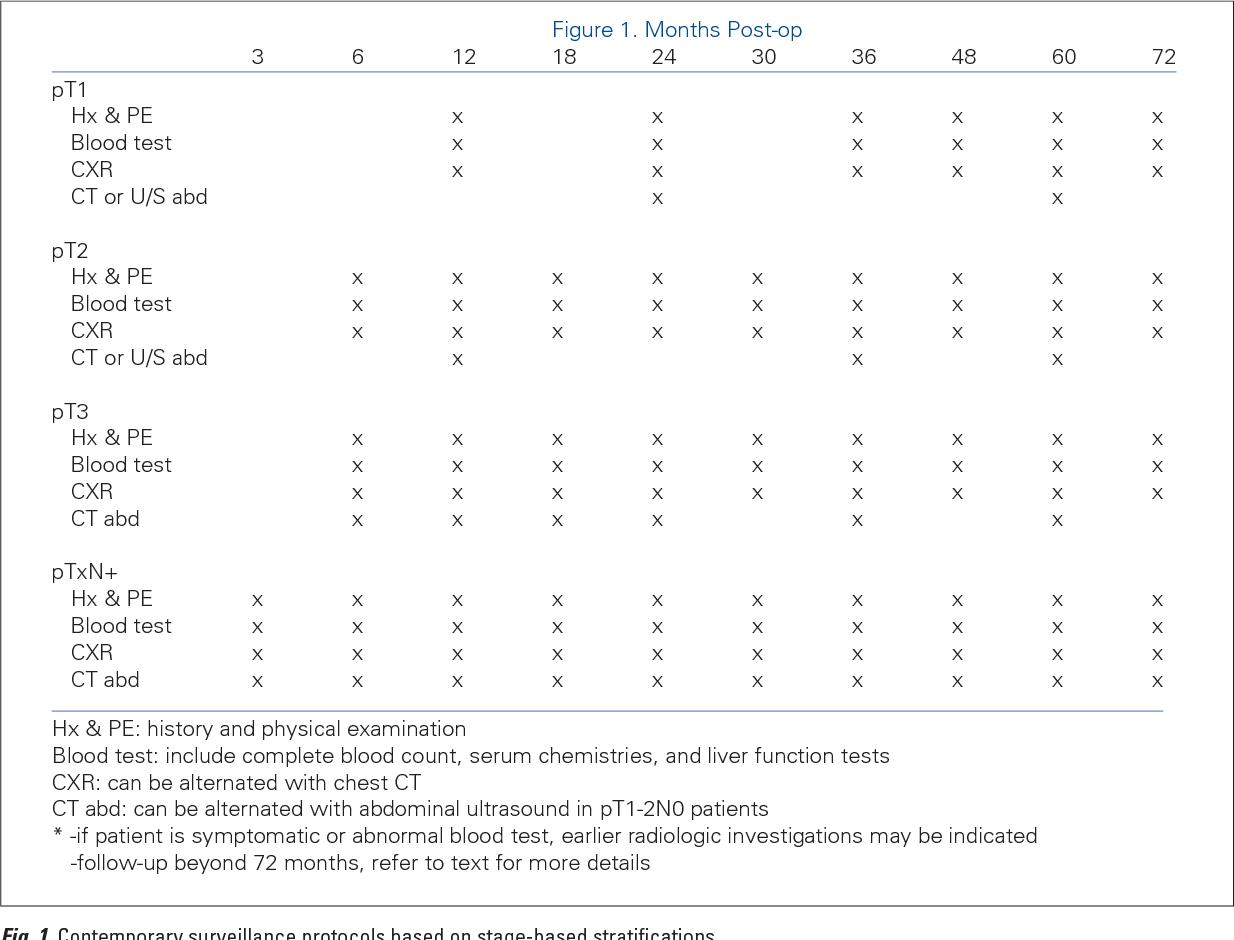 Pdf Management Of Kidney Cancer Canadian Kidney Cancer Forum Consensus Update 2011 Semantic Scholar