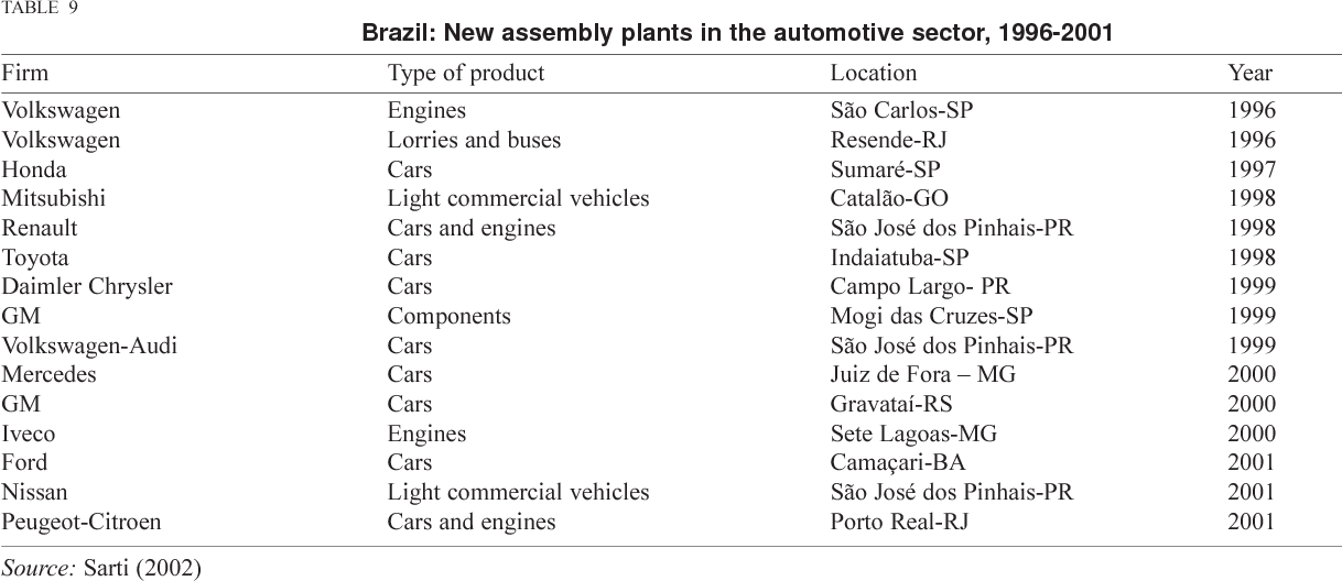 PDF] Industrial competitiveness in Brazil ten years after economic ...