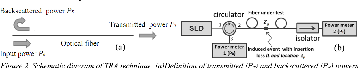 Figure 3 From Advanced Transmission Reflection Analysis Tra System For Long Reach Passive Optical Network Monitoring Semantic Scholar