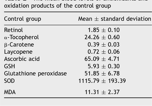 The role of oxidants and antioxidants in chronic tonsillitis