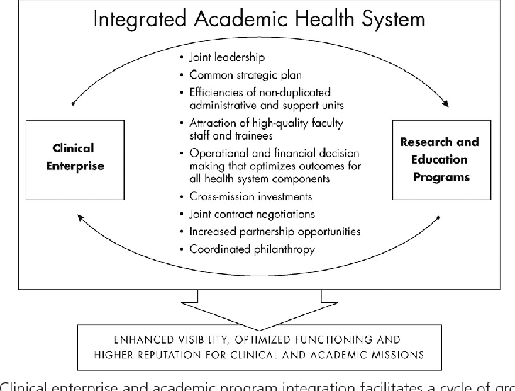 Figure 2 from Linking academic and clinical missions: UC