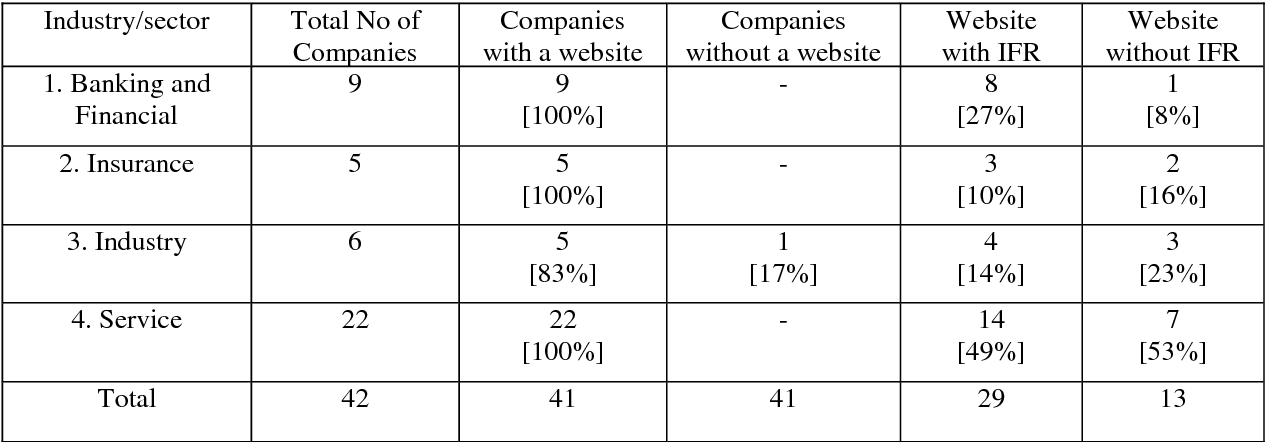 Pdf Internet Financial Reporting And Disclosure By Listed Companies Further Evidence From An Emerging Country Semantic Scholar
