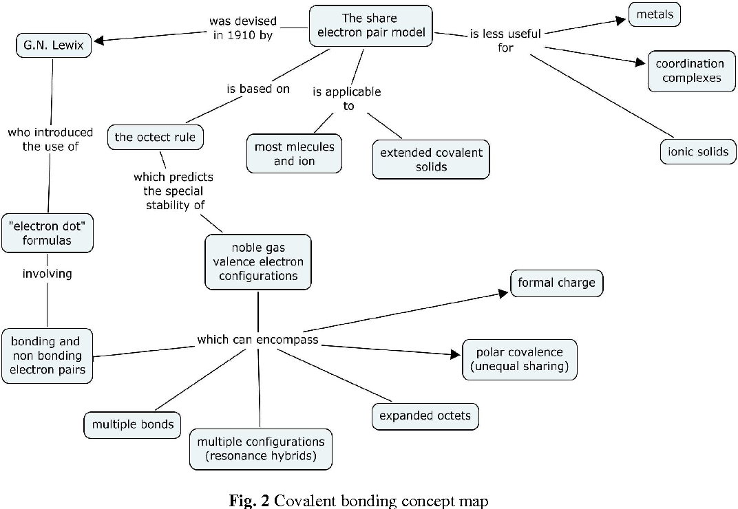 Figure 2 From Use For Implementing Chemistry Concept Maps With Teacher Training Students Semantic Scholar