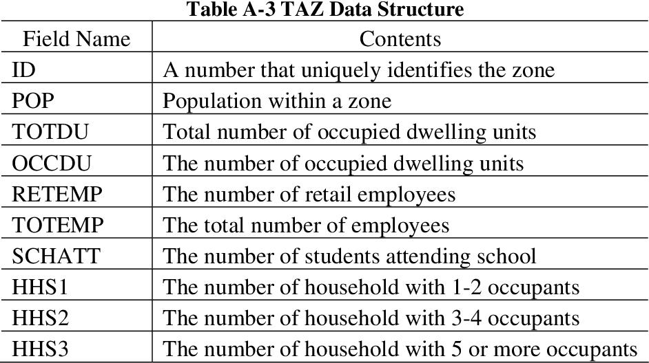 table A-3