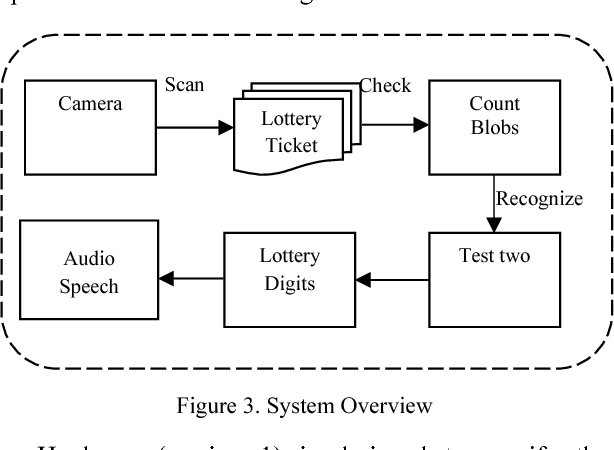 Recognition of Lottery Digits Using OCR Technology
