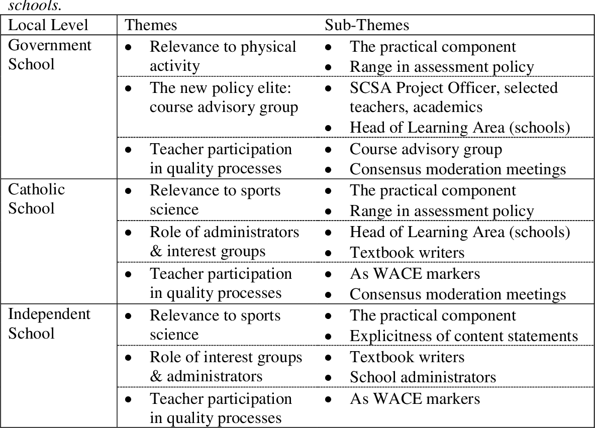 PDF] Senior school Physical Education curriculum policy