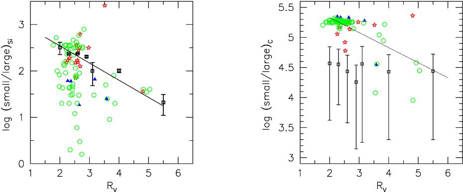 Figure 7 from Dust properties along anomalous extinction