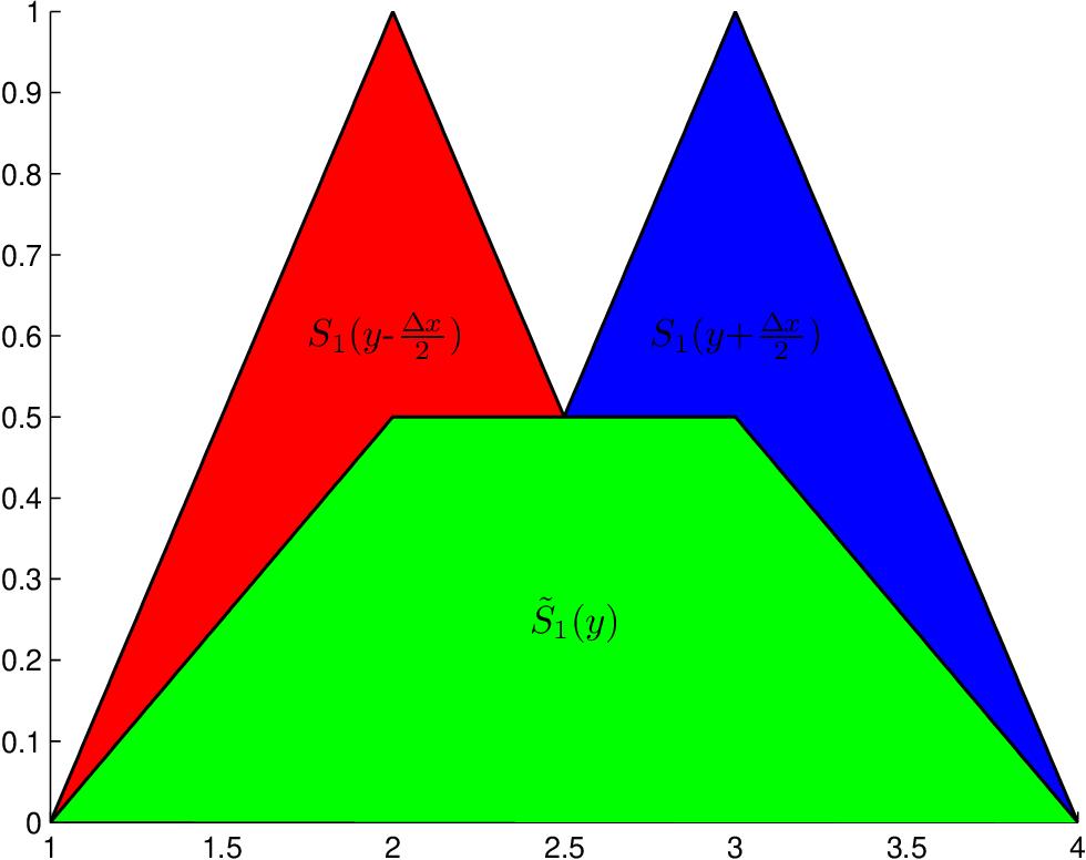 figure B.1