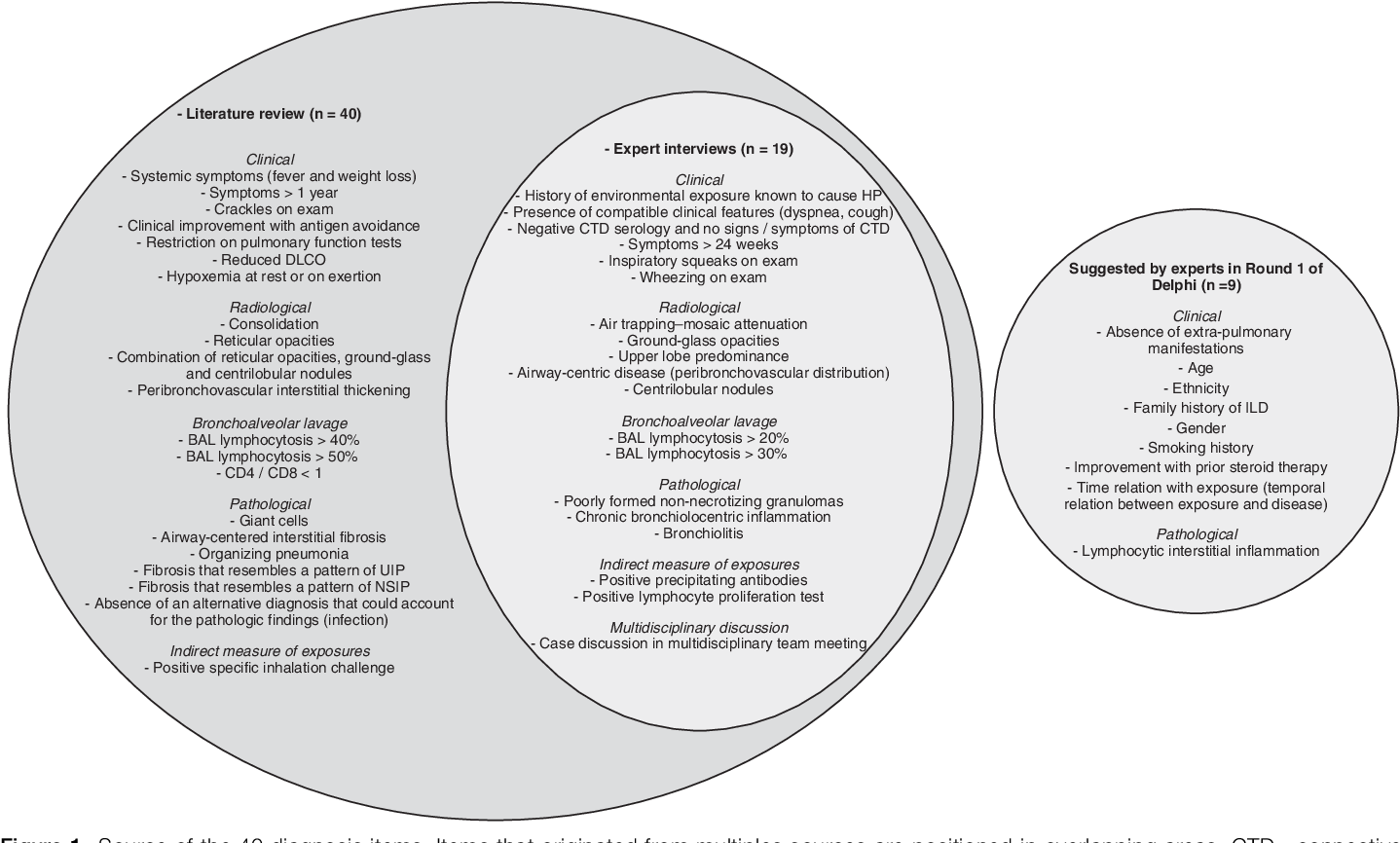 Identification of Diagnostic Criteria for Chronic