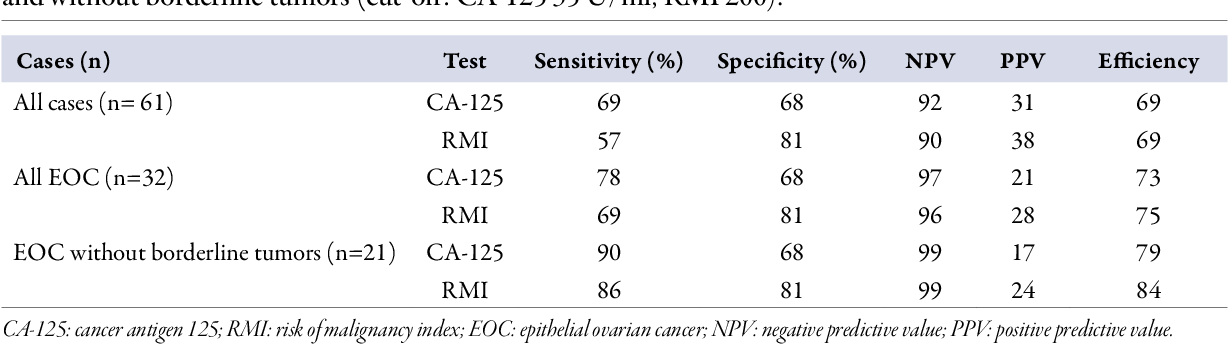 Table 4 From Validity Of Cancer Antigen 125 Ca 125 And Risk Of Malignancy Index Rmi In The Diagnosis Of Ovarian Cancer Semantic Scholar