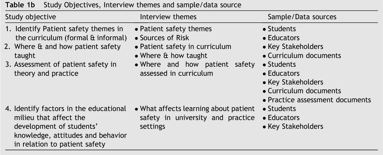 Patient safety in an English pre-registration nursing