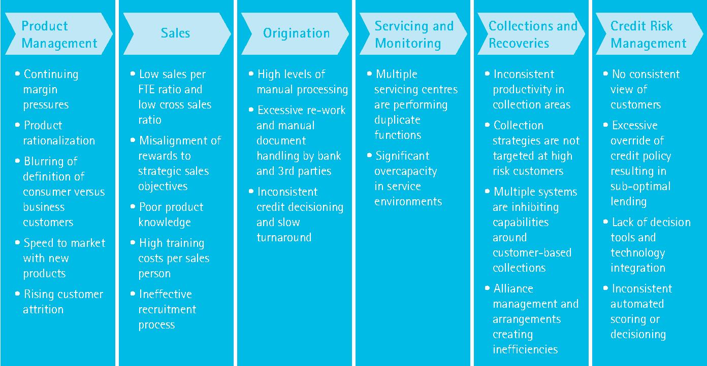Retail lending origination excellence Key capabilities for ...