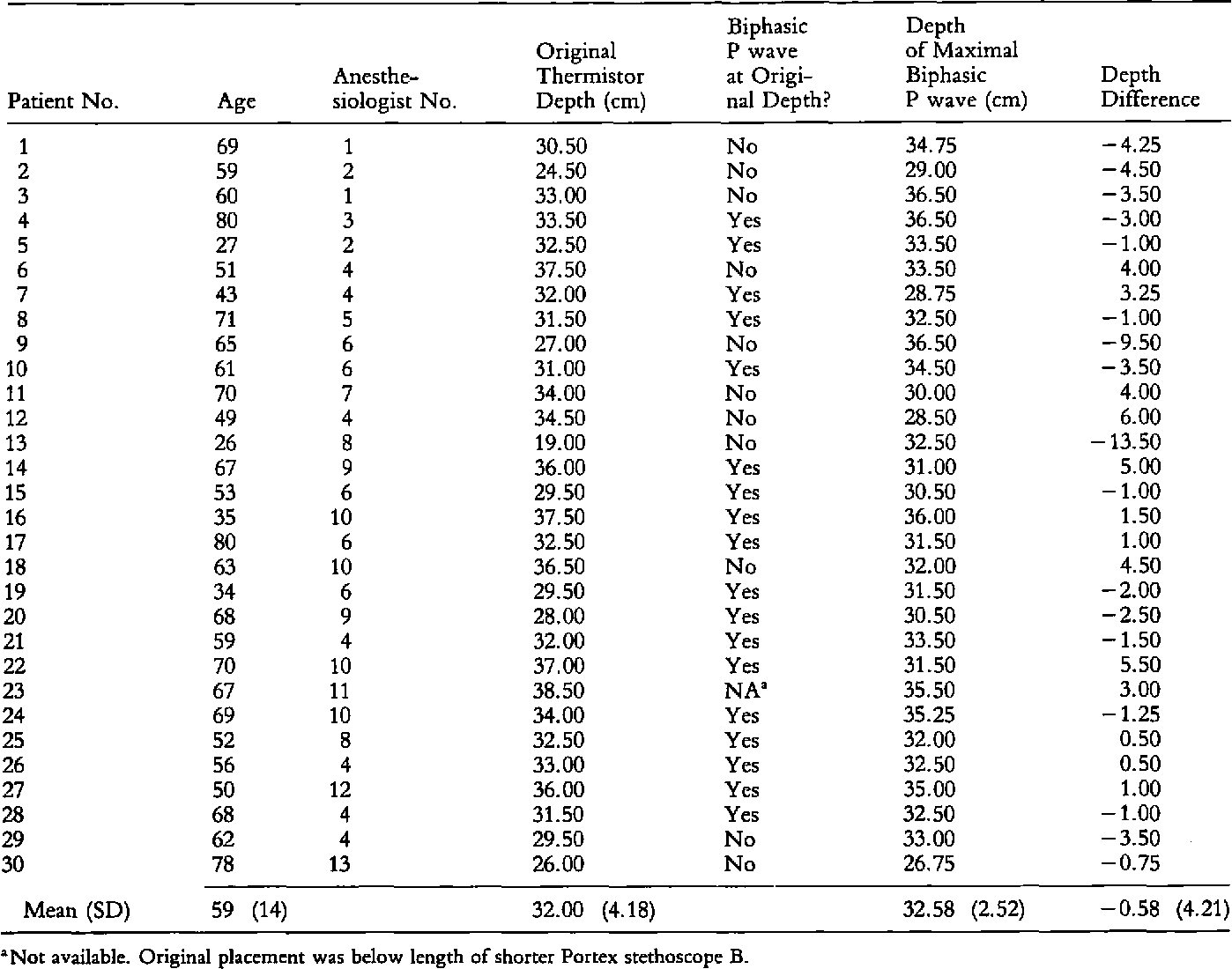 Placement Of Esophageal Stethoscope By Acoustic Criteria