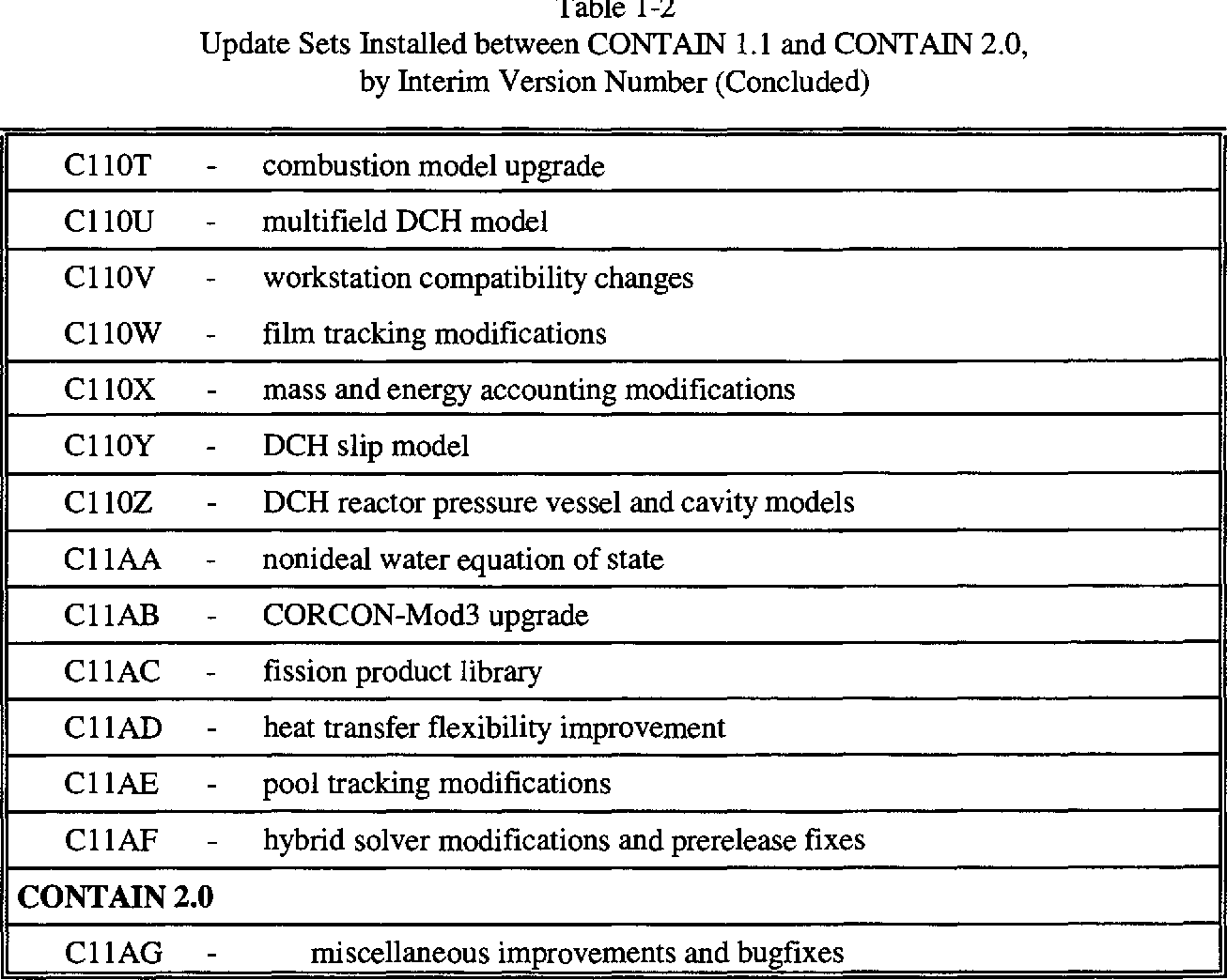 PDF] Code manual for CONTAIN 2.0: A computer code for nuclear ...