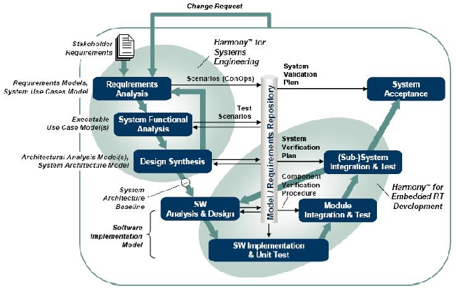 Figure 1 From Architecture Analysis And Design Language Harmony System Engineering Process Semantic Scholar