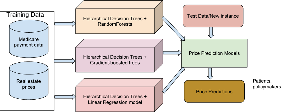 Figure 4 from A medical price prediction system using