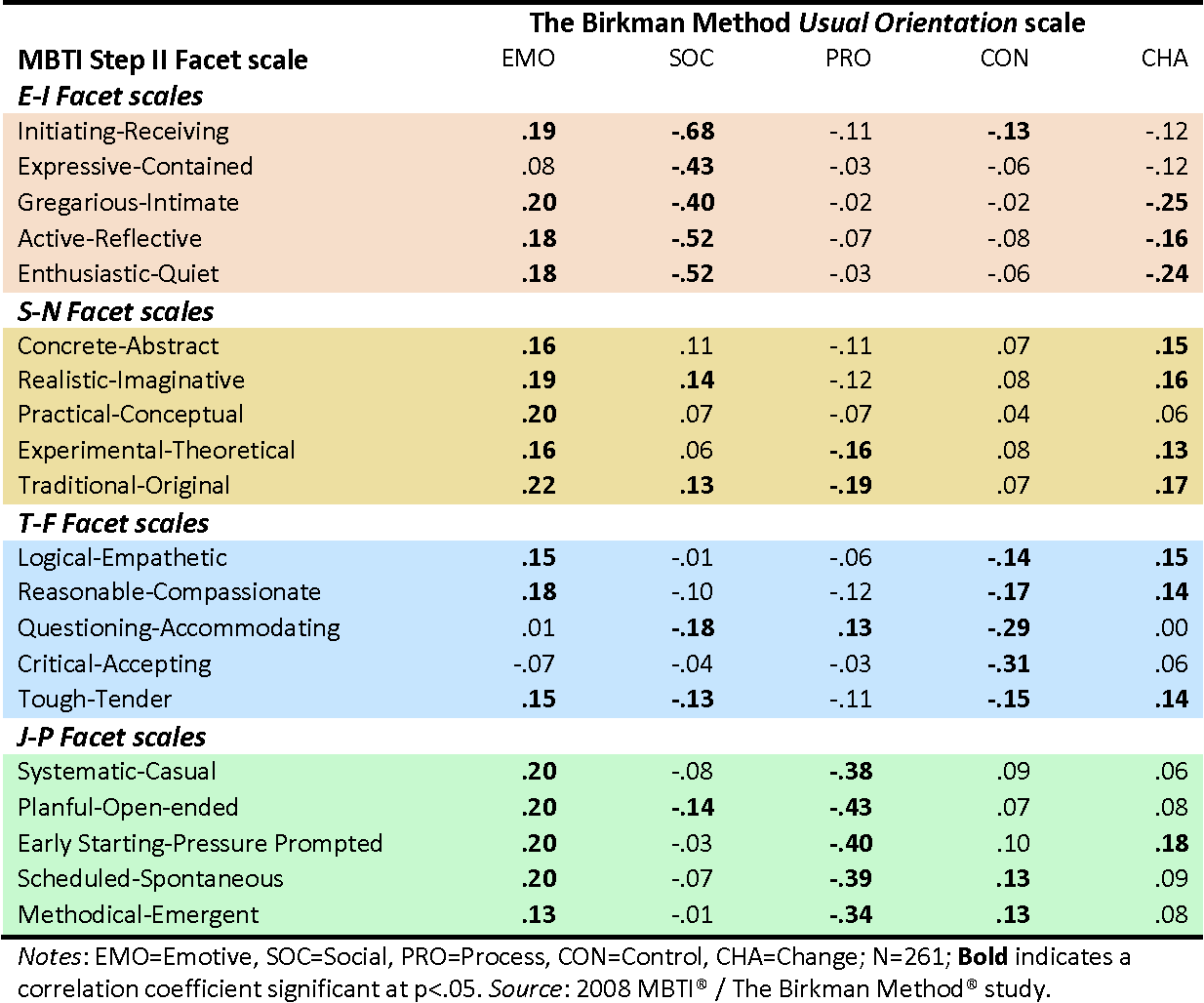 Table 1 from A Comparison Between The Birkman Method ® And