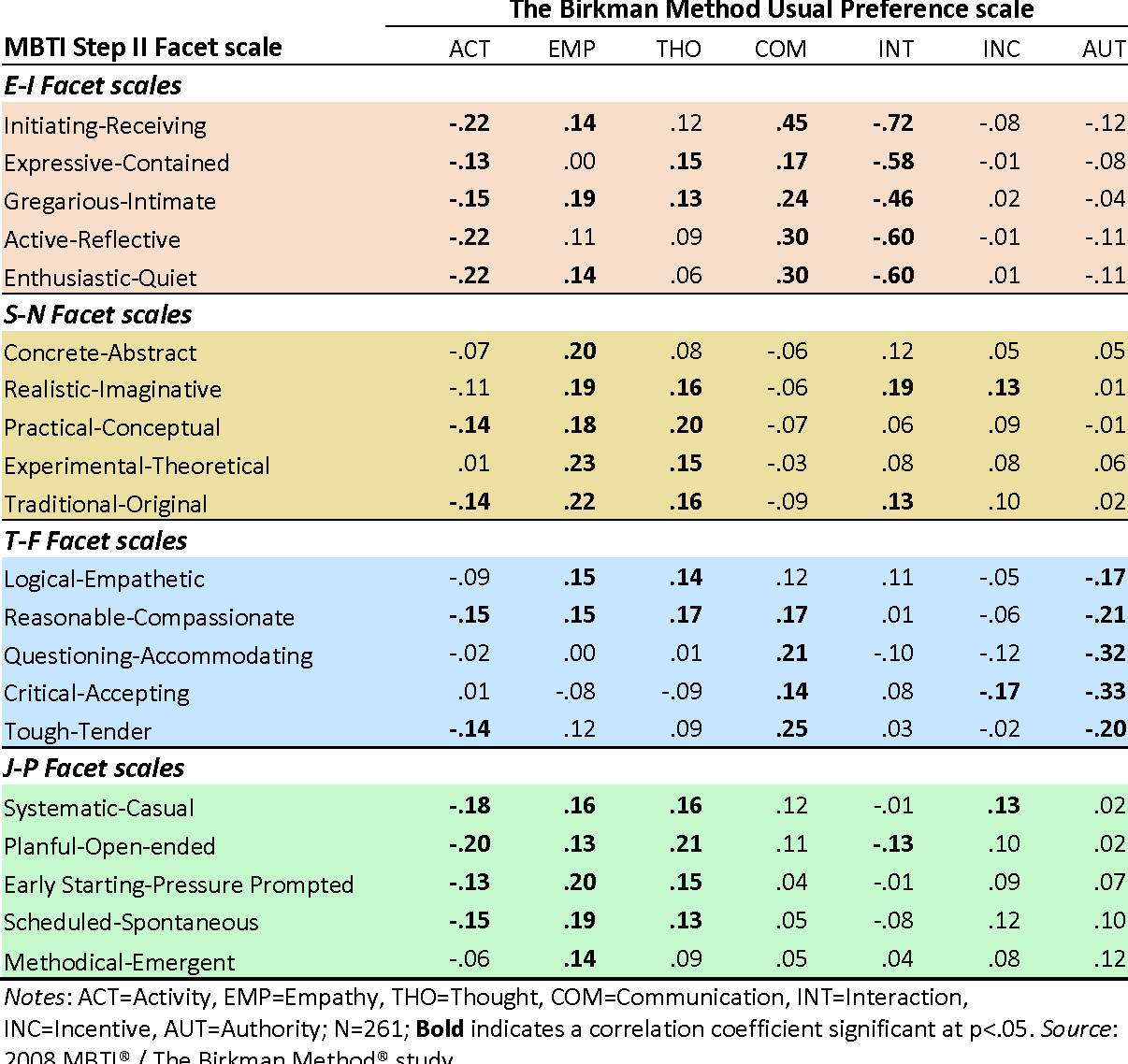 Table 3 from A Comparison Between The Birkman Method ® And
