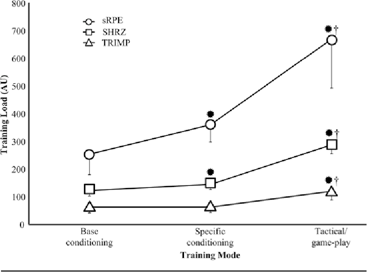 Figure 1 from Training mode's influences on the