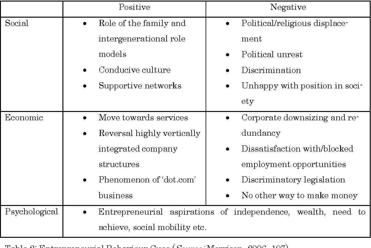 PDF] The importance of lifestyle entrepreneurship: A