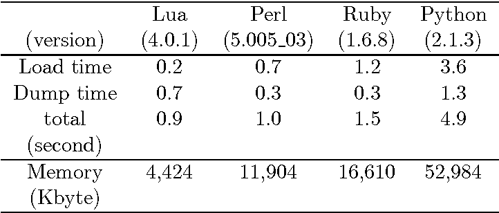 PDF] Processing sequence annotation data using the Lua