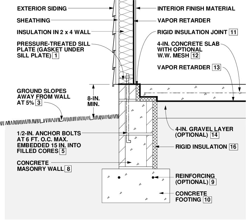 Figure 4-15 from Builder's foundation handbook - Semantic