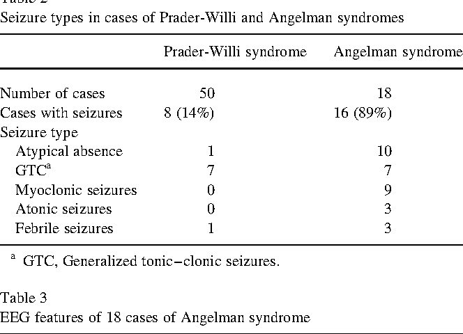 Table 3 from Electroclinical characteristics of seizures