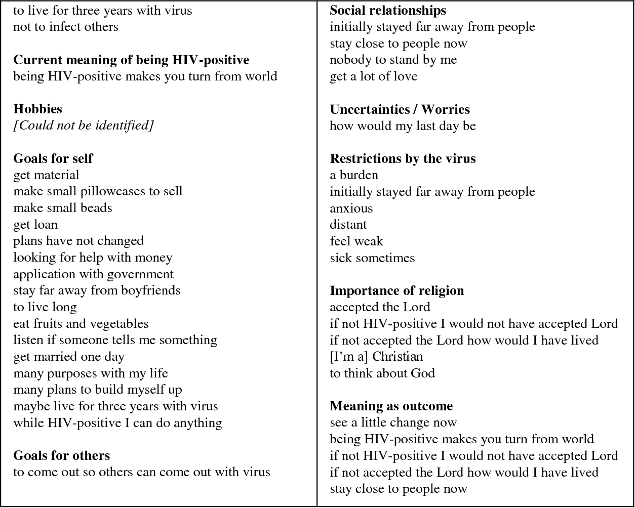 Table 2 from Living with HIV: the psychological relevance of