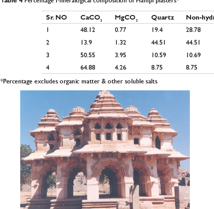 PDF] Dolomitic plasters in Indian monuments and its