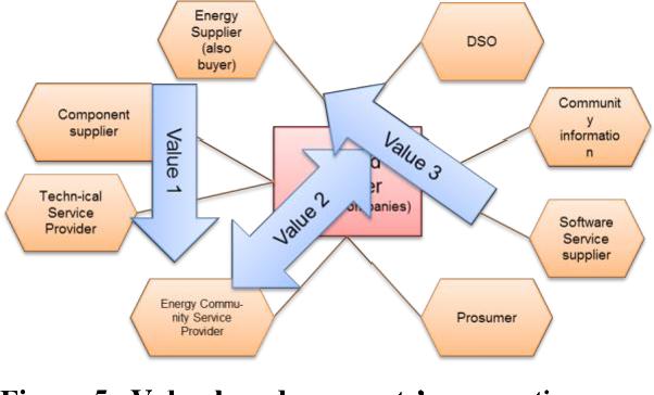 Pdf Big Data Value Engineering For Business Model Innovation Semantic Scholar