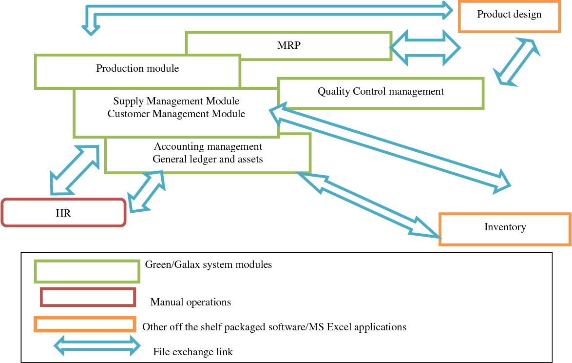 PDF] Implementing Integrated Software Solutions in Iranian SMEs ...