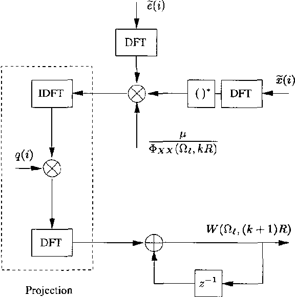 A soft-partitioned frequency-domain adaptive filter for