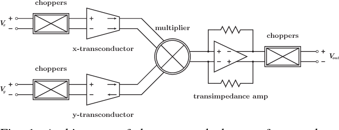 Figure 1 from A 1 8V CMOS chopper four-quadrant analog