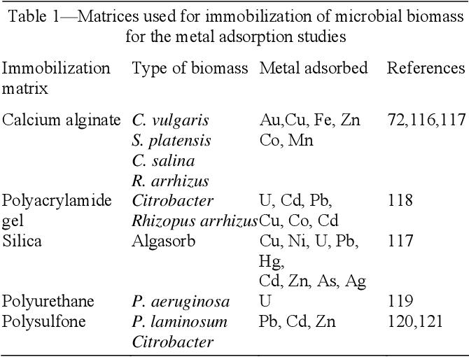 PDF] Biosorption of heavy metals-An overview - Semantic Scholar