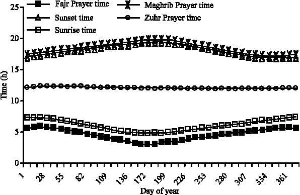 Figure 6 from Prayer Times Modeling with GIS: A Case Study