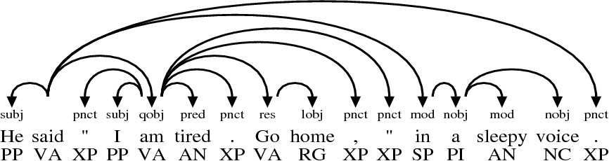 Figure 7 31 from Discontinuous grammar : a dependency-based