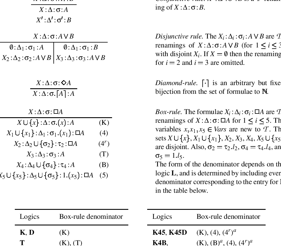 Proof Methods for Modal and Intuitionistic Logics