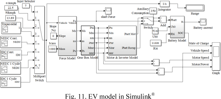 Figure 11 from Planning and application of Electric Vehicle