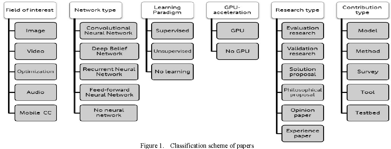 Figure 1 from Computer vision approaches based on deep