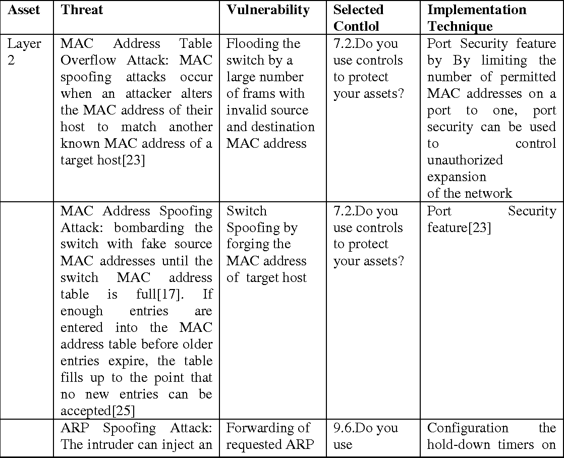 Table 4 from The risk assessment and treatment approach in
