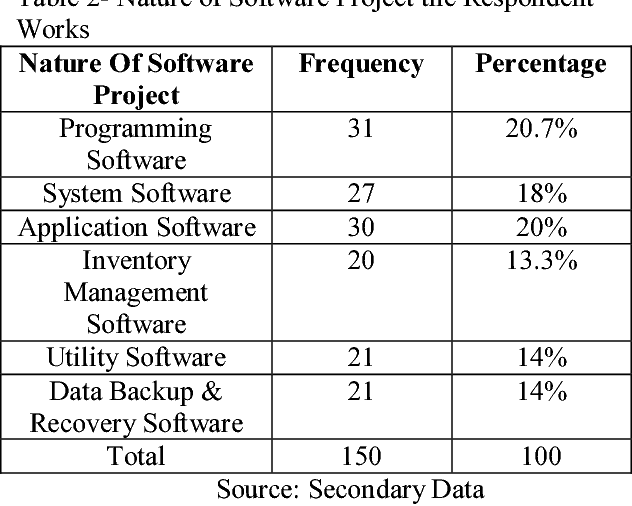 PDF] DEVELOPING THE SOFTWARE PROJECT AND RESOLVING DIFFERENT