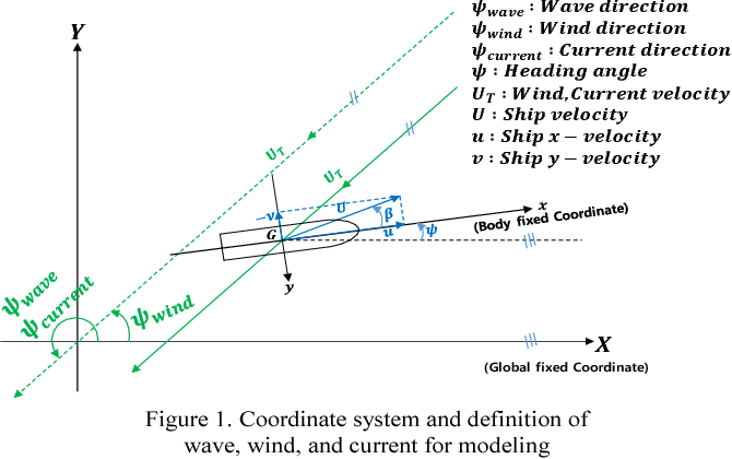 Figure 1 From Electric Power Consumption Predictive Modeling Of Electric Propulsion Ship Considering The Marine Environment Semantic Scholar