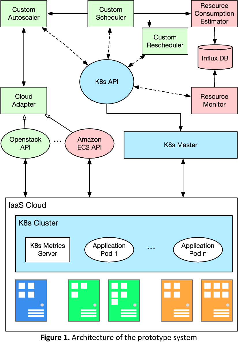 PDF] Containers Orchestration with Cost-Efficient