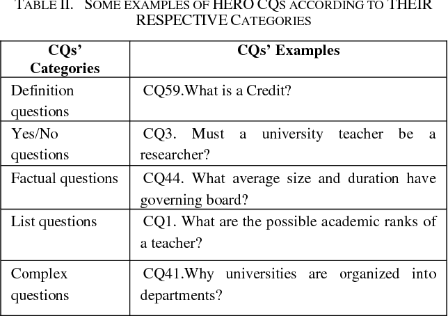 PDF] Translating Natural Language Competency Questions into
