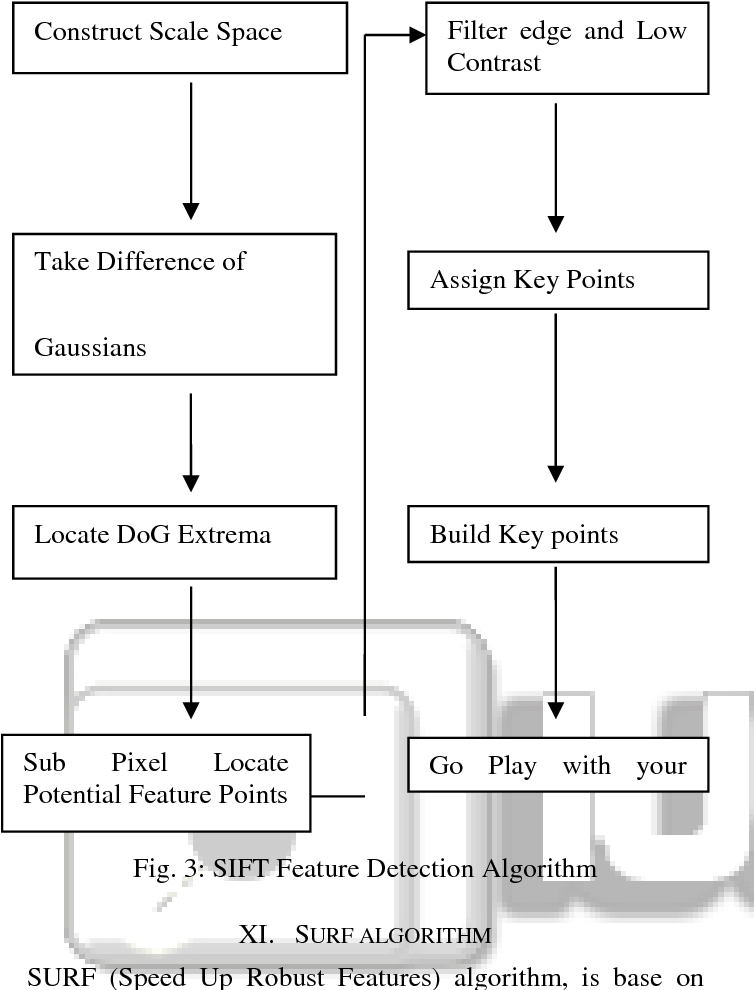 PDF] Marker detection using SURF Algorithm for Feature