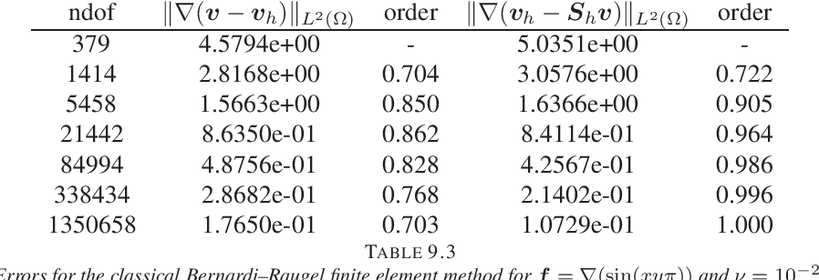 table 9.3