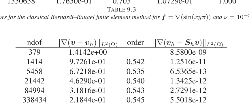 table 9.4