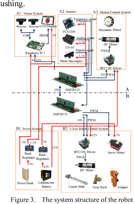 Development of mobile robot with vision inspection system